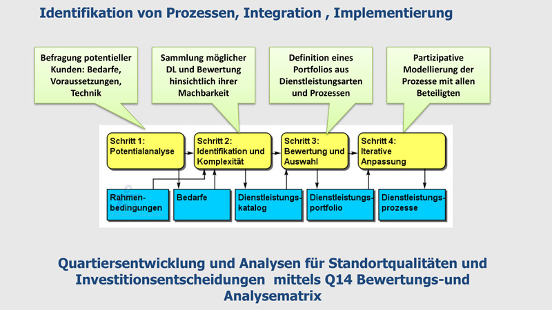 Management4Health - Prozessanalyse