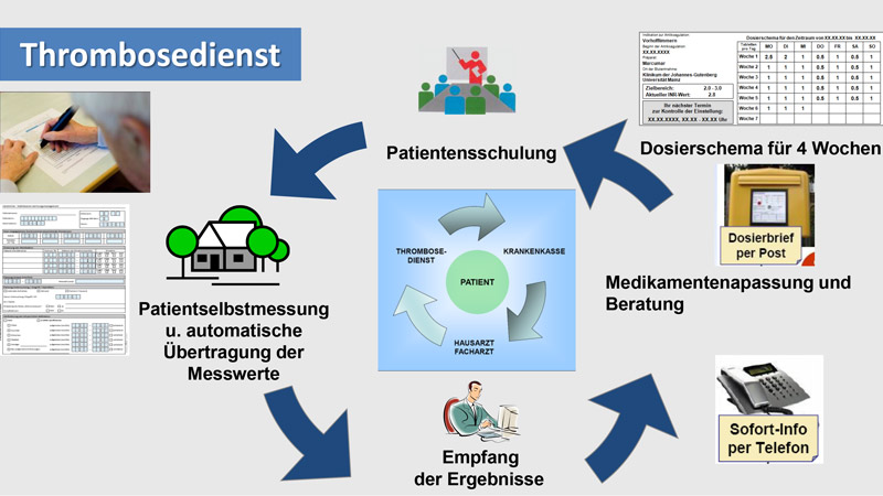Management4Health - Thrombosedienst
