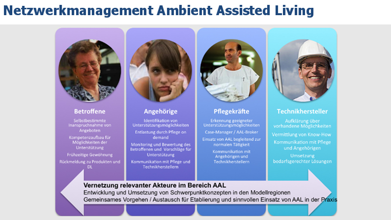 Netzwerkmanagement Ambient Assisted Living